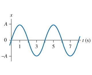 The figure shows the position-versus-time graph of