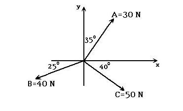 Image for In the figure, the y-component of force F is closest to: -28 +32 -32 +28 +24