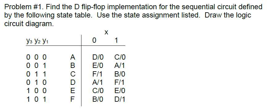 Find the D flip-flop implementation for the sequen