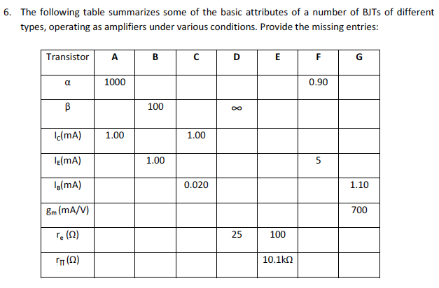 The following table summarizes some of the basic a