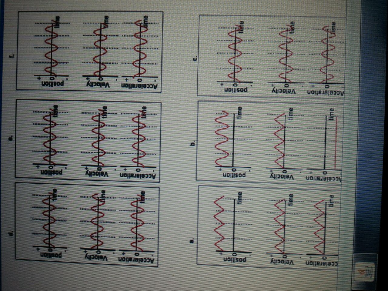 ) Which one of the following sets of graphs of pos