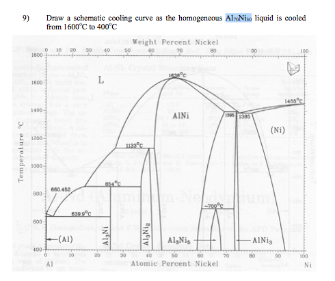 Use the Al-Ni phase diagram given below. Consider