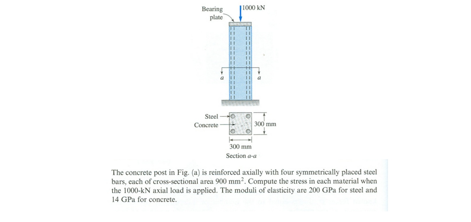 The concrete post in Fig. (a) is reinforced axiall