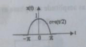Determine The Fourier Transform