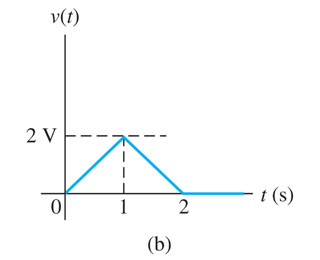 Suppose C=2F in the circuit shown in the figure (a