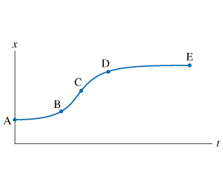 The figure shows the position graph of a car trave