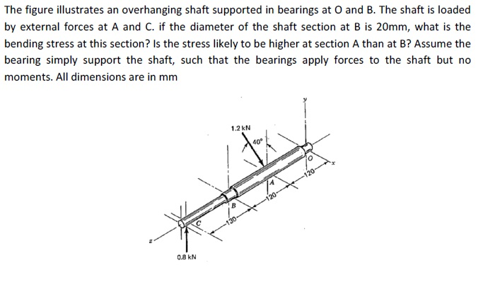 The figure illustrates an overhanging shaft suppor