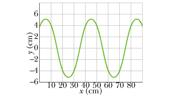 A sinusoidal transverse wave is traveling along a