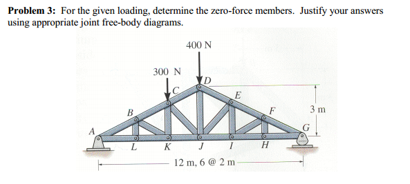 For the given loading, determine the zero-force me
