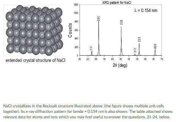 Solved xrd pattern for nacl nm extended crystal str for Table th structure