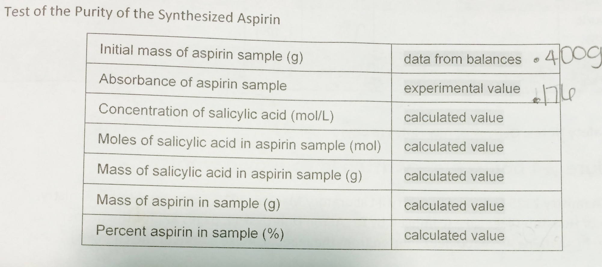 purity of aspirin by spectrophotometry essay Purity of aspirin by spectrophotometry aim: i to measure the absorbance of  different volumes of sodium salicylate solutions and aspirin with iron chloride ii.