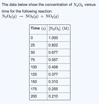 The data below show the concentration of N2O5 vers