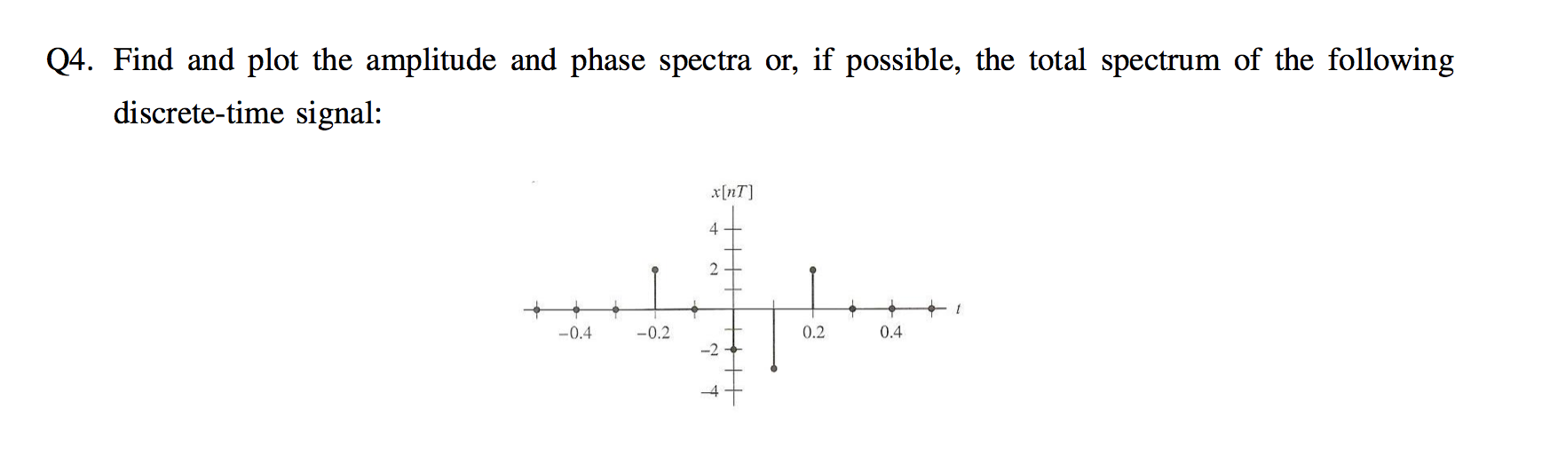 Find and plot the amplitude and phase spectra or,