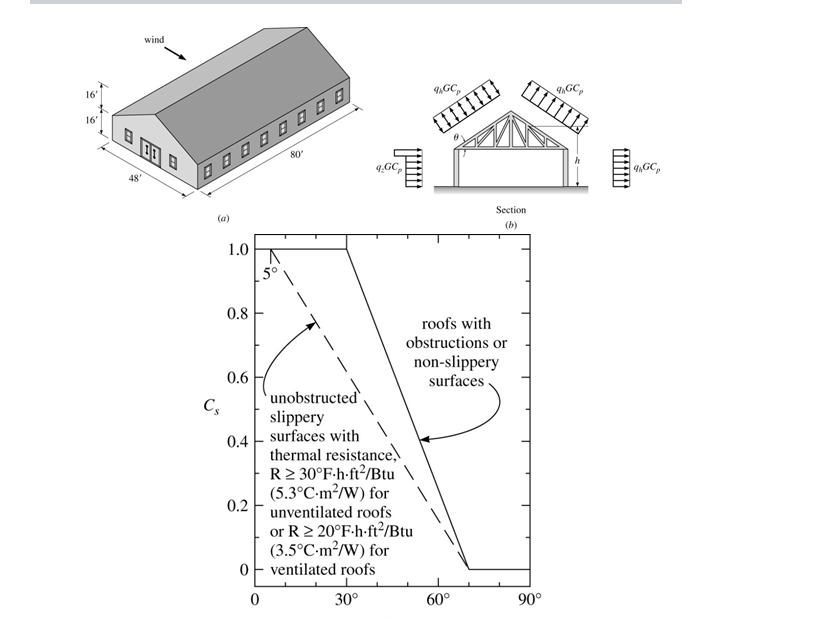 Solved in the gabled roof structure shown in figure for Snow loads on roofs
