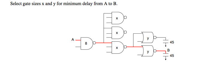 Select gate sizes x and y for minimum delay from A