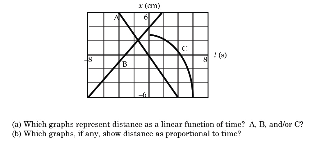 Which graphs represent distance as a linear func