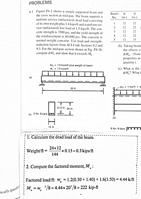 Figure P4-21 shows a simply supported beam and the