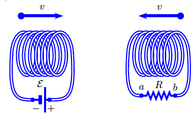 Two coils are suspended around a central axis as s