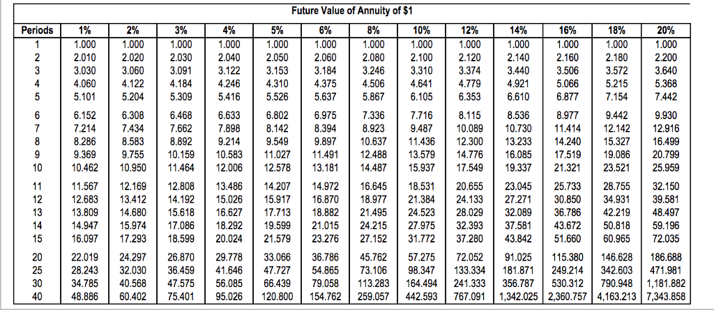 Solved solve various time value of money scenarios click for Table 6 4 present value