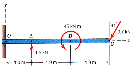 The 560-kg uniform beam is subjected to the three