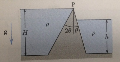 The dam shown has constant width w out of the page