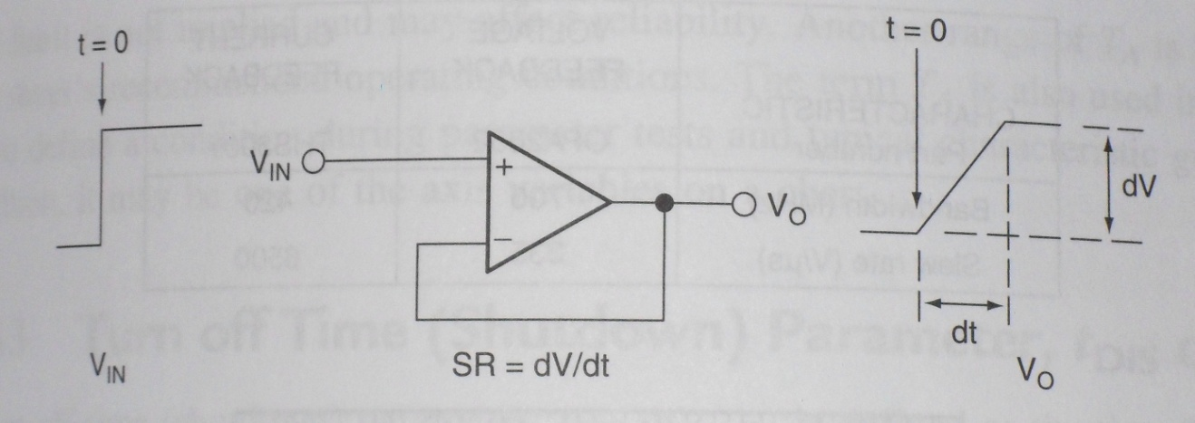 Given a signal with a peak voltage of 10V and a fr