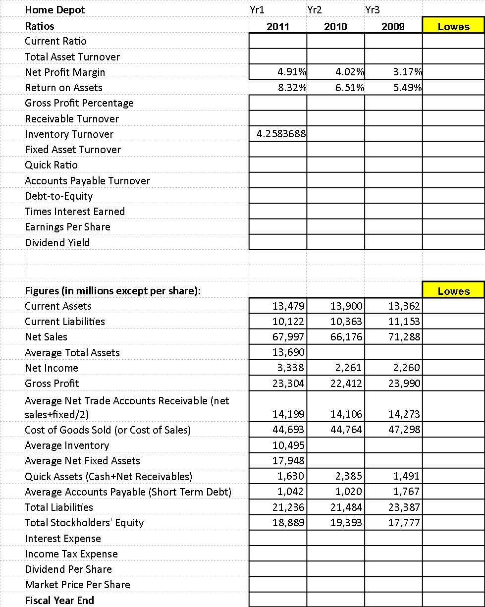 lowes vs home depot financial comparison American consumers go to home depot or lowe's for almost all of their home- improvement needs which makes for a better investment today.