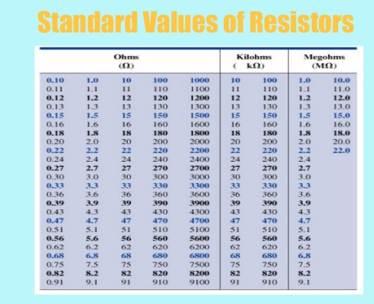 The variable resistor in the below circuit is adju for 1 resistor values table
