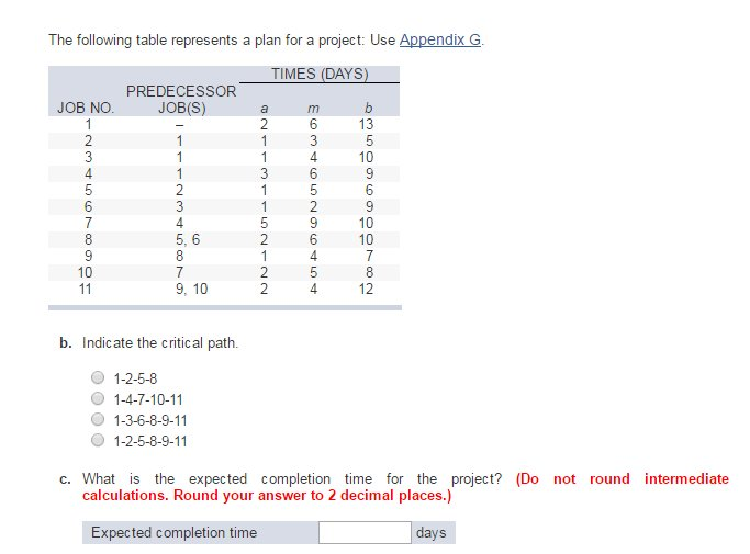 Solved the following table represents a plan for a projec for Table 6 4 cobol conversion project schedule