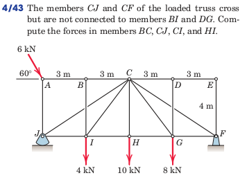 The members CJ and CF of the loaded truss cross bu