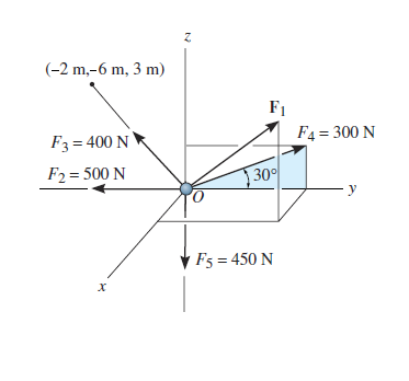 Determine the magnitude and the direction of F1 re