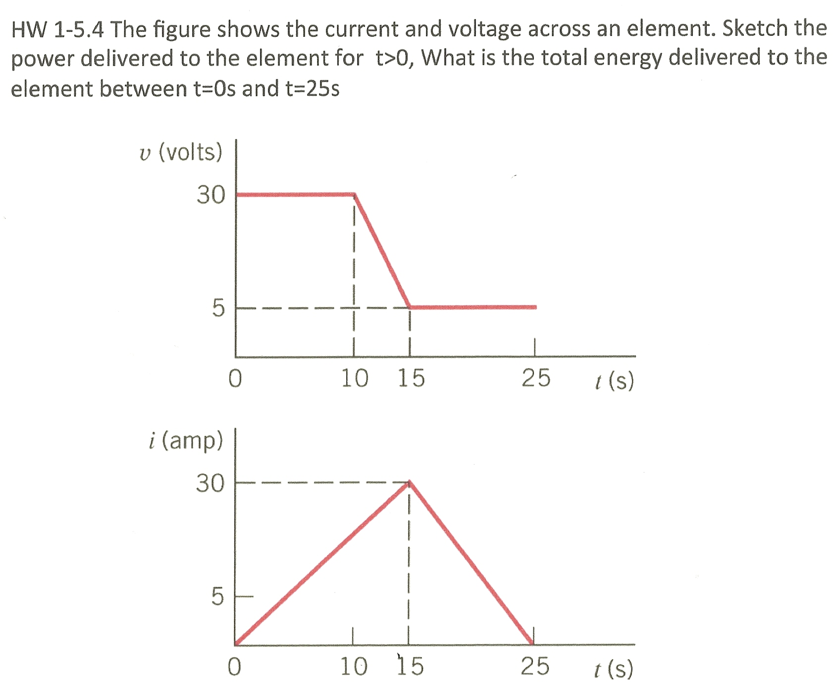 HW 1-5.4 The figure shows the current and voltage