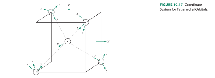 draw an mo diagram for a tetrahedral transition me