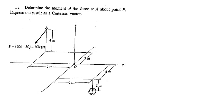 Determine the moment of the force at A about point