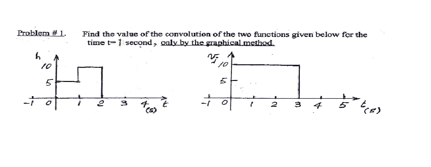 Find the value of the convolution of the two funct