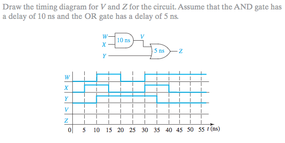 Draw the timing diagram for V and Z for the circui
