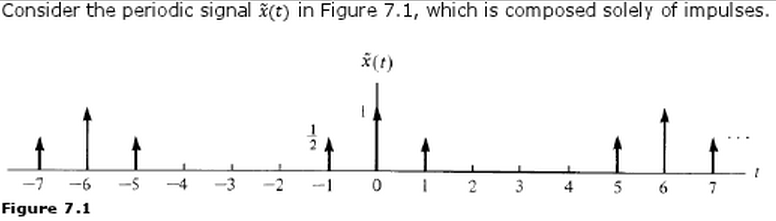 Consider the periodic signal x(t) in Figure 7.1, w