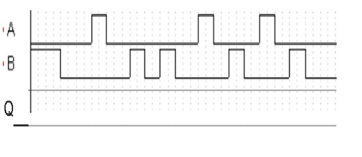 1. Apply the following waveform to the NOR latch a