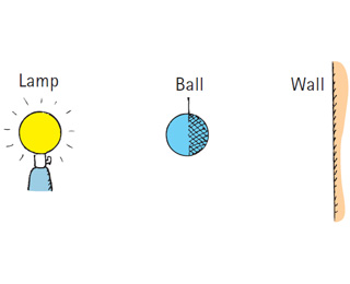 A ball with the same diameter as a lightbulb is he