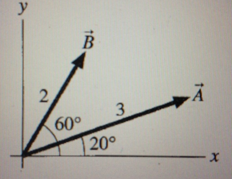 The figure shows vectors A and B. Let C=A+B a.