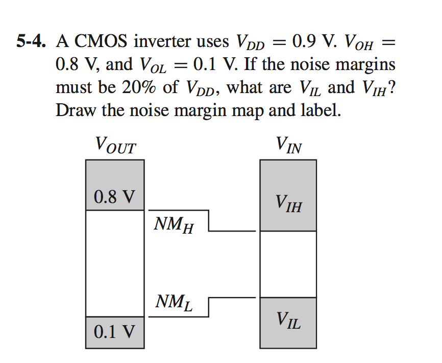 A CMOS inverter uses VDD = 0.9 V. VOH = 0.8 V, and