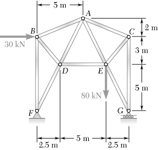 Determine force in each member of the truss shown
