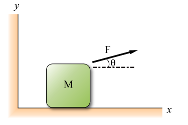 A box m = 66 kg is being pulled by a constant forc