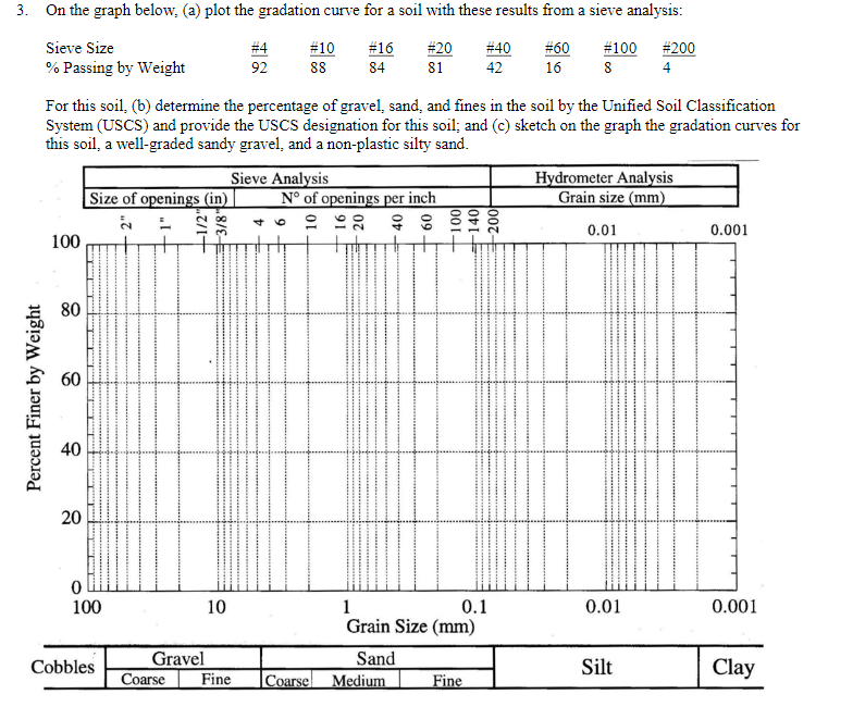 Solved on the graph below a plot the gradation curve f for Soil grading