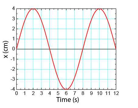 how to find phi in simple harmonic motion