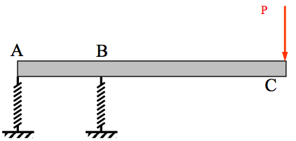 Bars: 22 Rigid beam ABC is supported by two identi
