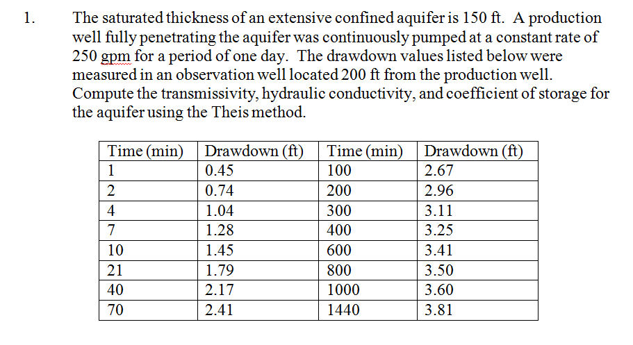 The saturated thickness of an extensive confined a
