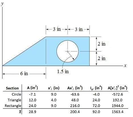 Determine The Moment Of Inertia Iy About The Cent