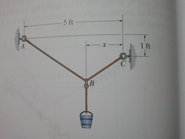 The single elastic cord ABC is used to support a 4