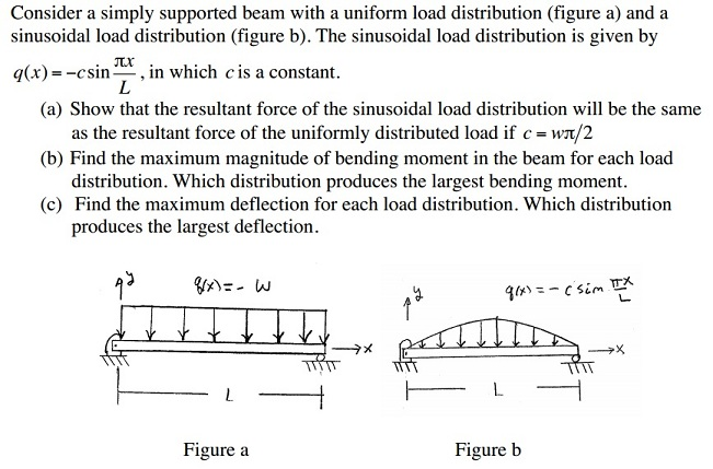 Consider a simply supported beam with a uniform lo